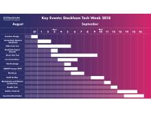 Key Events: Stockholm Tech Week 2018