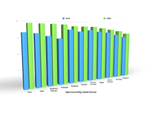 Gjennomsnittlig taletid (timer)