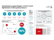Connectivity is a game changer: customer centric digitalisation of white goods producers