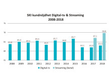 SKI kundnöjdhet digital-tv och streaming 2008-2018