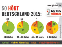 Neue Zahlen zum Hörvermögen der Deutschen: Wie gut hören wir wirklich?