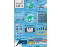 Infographic - Changi Airport in 2014