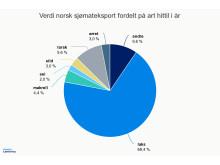 Verdi av norsk sjømateksport fordelt på art 2017