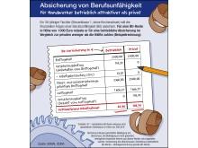 Betriebliche Berufsunfähigkeitsversicherung für Handwerker attraktiv