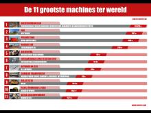 De 11 grootste machines ter wereld