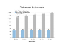 dm Grafik Filialexpansion Deutschland 2019