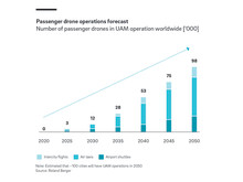 Passenger drone operations forecast