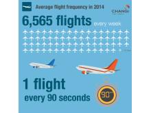 #Changi2014 - Flight Movements