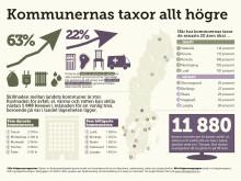 Nils Holgersson: Kommunernas taxor allt högre