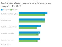 Trust in institutions, younger and older age groups compared, EU, 2020