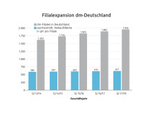 Filialexpansion dm in Deutschland