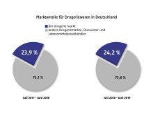 dm Grafik Marktanteile 2019