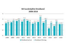 SKI kundnöjdhet bredband 2008-2018