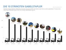 Infografik Top-10-Gabelstapler-2
