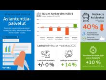 asiasiantuntijapalveluiden-kysynta-2020-16-fullhd.jpg
