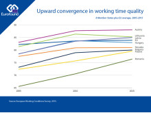Upward convergence in working time quality