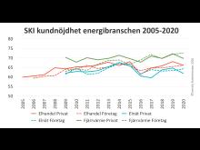 SKI kundnojdhet energi 2005-2020.jpg