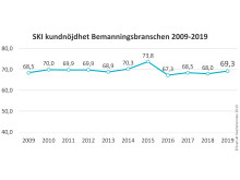 SKI Bemanning 2019