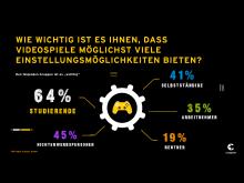 IMG_Gaming ohne Grenzen_Civey_Frage_4