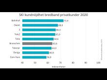 SKI bredband ranking privatkunder 2020.png