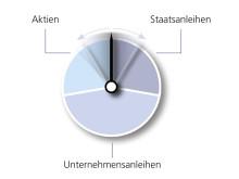 VarioInvest kombiniert individuelle Garantien mit Renditechancen.