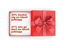 Ideella julklappar är fortsatt populära att få men inte att ge.