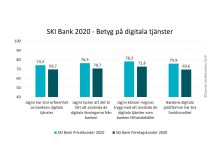 SKI Bank 2020 Betyg på digitala tjanster