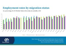 Employment rates by migration status