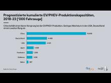 Roland Berger E-Mobility Index 2021 3