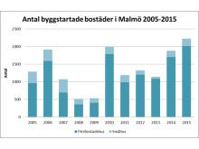 Antal byggstartade bostäder i Malmö 2005-2015