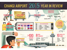 Changi Airport 2015 Year in Review