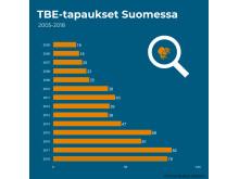 Print_infograafi_TBE-tapaukset