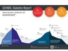 """Disease Awareness """"Diabetischer Fuß"""": Was ist notwendig für eine bessere Risikoaufklärung bei Diabetikern?"""