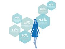 Bedürfnisse in der Partnerschaft – Single-Frauen – ElitePartner-Studie 2017