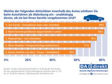 DA Direkt Umfrage: Gründe für Ablenkung im Straßenverkehr