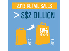 CAG Infographic - Retail Sales