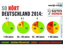 So hört Deutschland: Nur noch 16 Prozent der Über-60-Jährigen hören normal