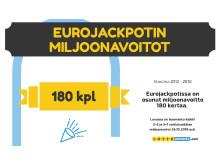 Eurojackpot-onnekkaimmat-numerot-Lottoarvonta.com