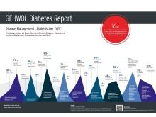 """Disease Management """"Diabetischer Fuß"""": Wie häufig werden bei Diabetikern empfohlene Diagnose-Maßnahmen zur Identifikation von Risikopatienten durchgeführt?"""