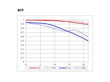 Samyang AF 18MM F2.8 FE - MTF Chart