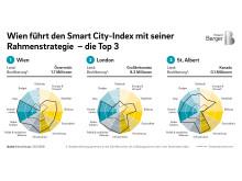 Wien führt den Smart City-Index mit seiner Rahmenstrategie - die Top 3