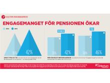 Svenskarnas pensionsengagemang juni 2015