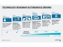 Technology roadmap autonomous driving