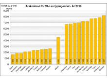 Årskostnad på kommunbasis för VA 2018