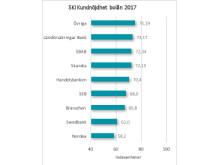 SKI kundnöjdhet bolån 2017
