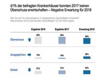 41% der befragten Krankenhäuser konnten 2017 keinen Überschuss erwirtschaften - Negative Erwartung für 2018