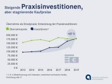 Investitionen Existenzgruendung Zahnaerzte 2019