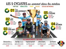 Infographic - cyclistes