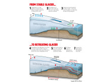 Movement of glaciers