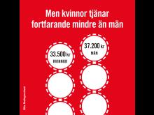 Kvinnor tjänar fortfarande mindre än män